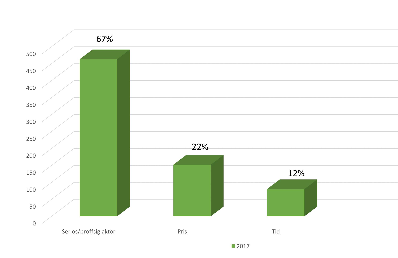 Undersökning visar: Professionell aktör viktigast vid köp av tjänst inom ROT och RUT